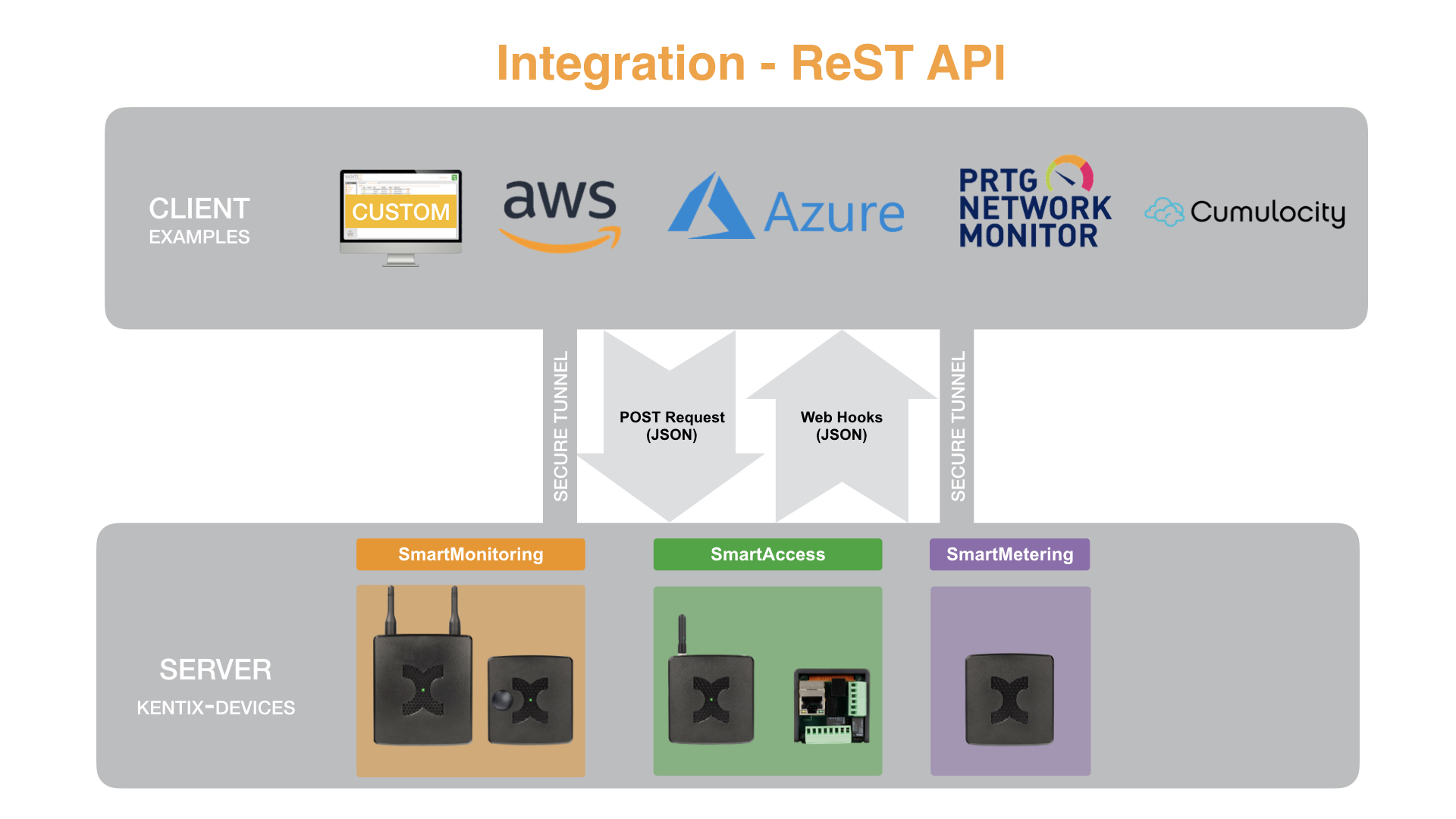 Integration ReST API